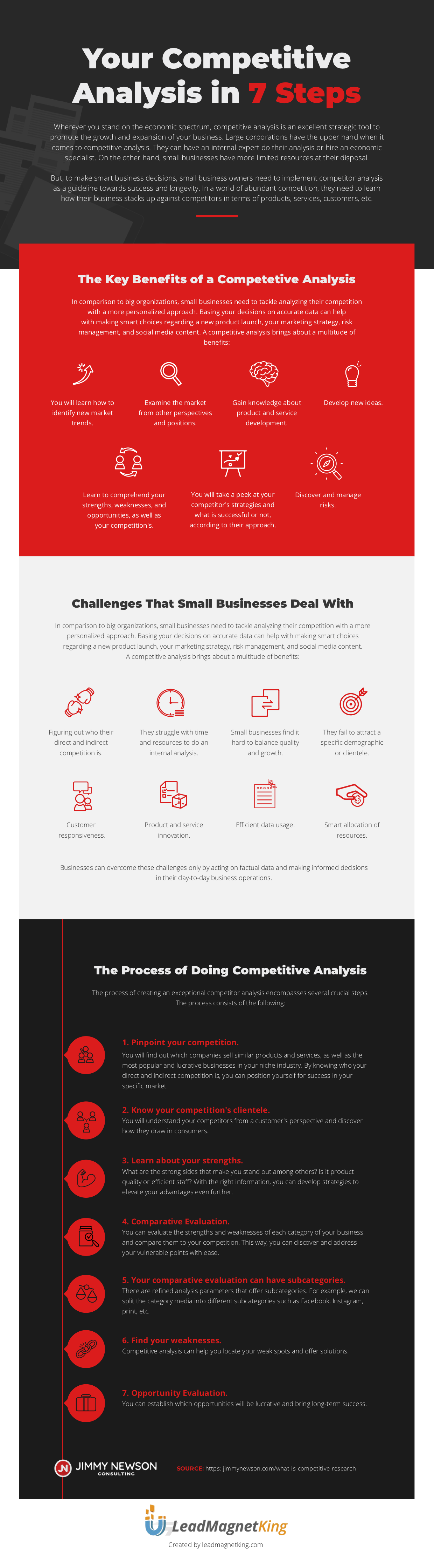 Your Competitive Analysis in 7 Steps Infographic - Jimmy Newson Consulting